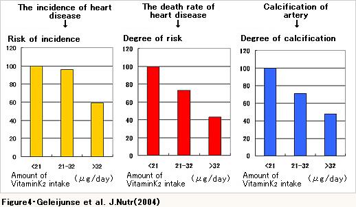 Grafiek hartfalen en verkalking bloedvaten in relatie tot inname vitamine K2